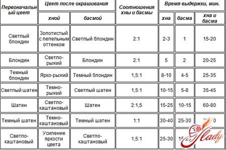Таблица соотношения хны и басмы
