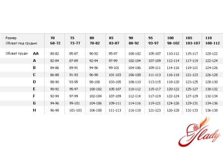 Таблица размеров бюстгалтеров